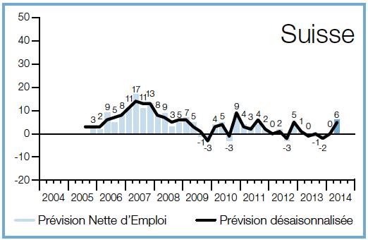 Perspectives d 39 emploi au 2 me trimestre en suisse les for Emploi restauration suisse