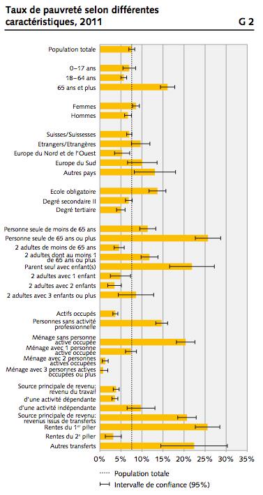 Source : Office fédéral de la Statistique - La pauvreté en Suisse - août 2013