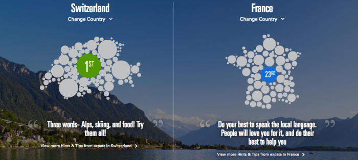 comparaison HSBC Suisse-France