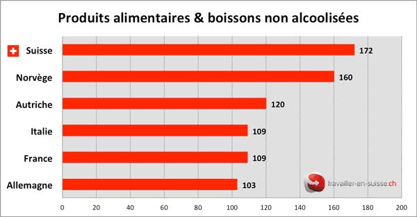 coût en Suisse des produits alimentaires et boissons