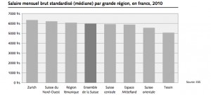 difference-salaires-cantons-suisse-2013
