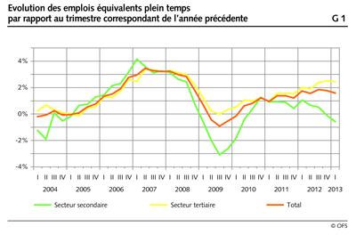 L 39 emploi en suisse a encore progress au 1er trimestre for Emploi restauration suisse