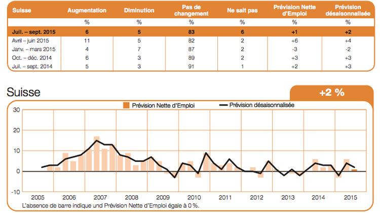 en suisse  4 secteurs sur 10 pr u00e9voient une augmentation